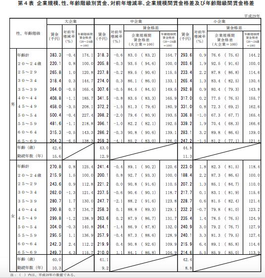 厚生労働省発表の正社員平均月収