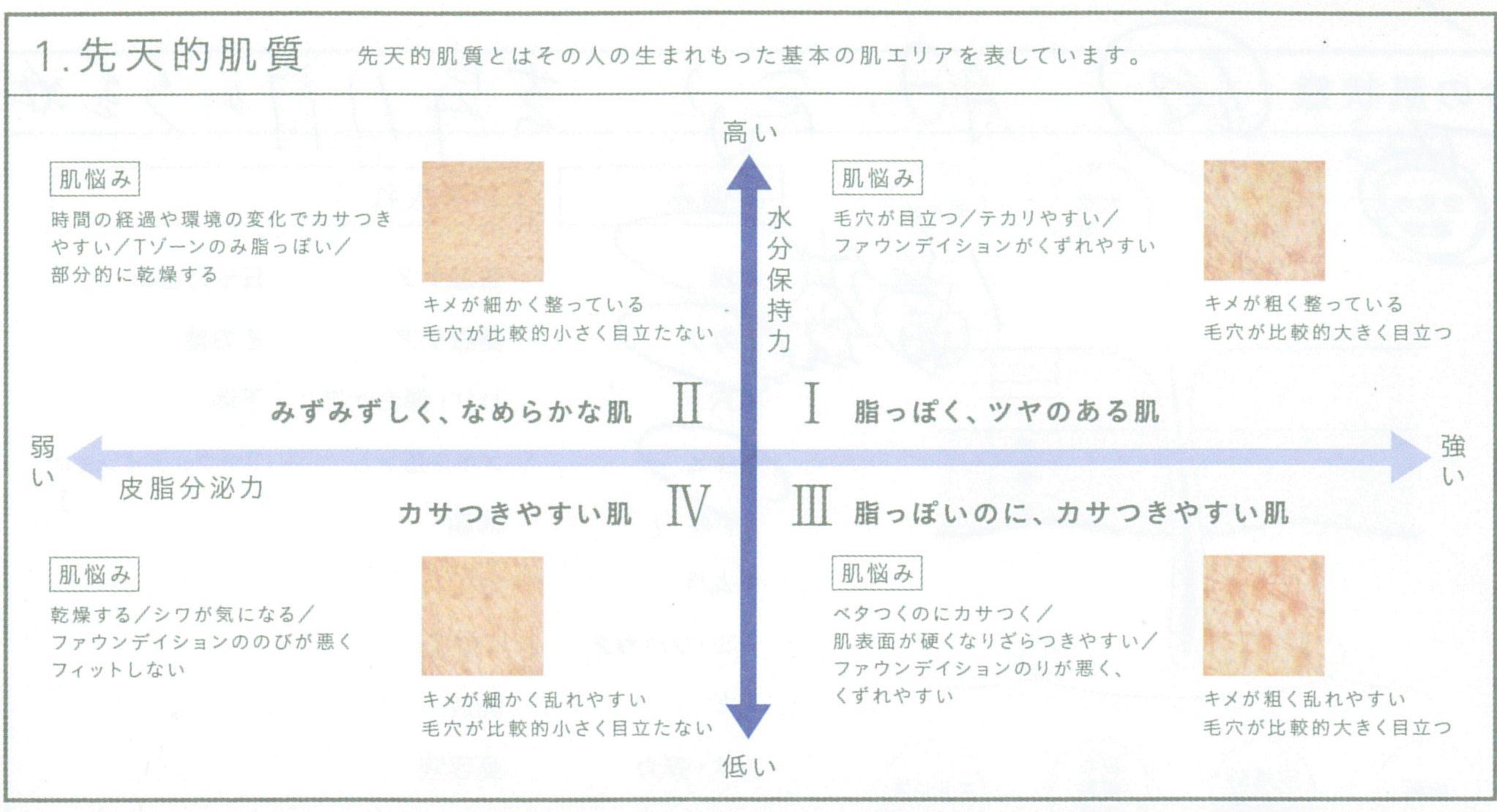 自分の肌質がどのようなものか、4種類のタイプに分けられます。